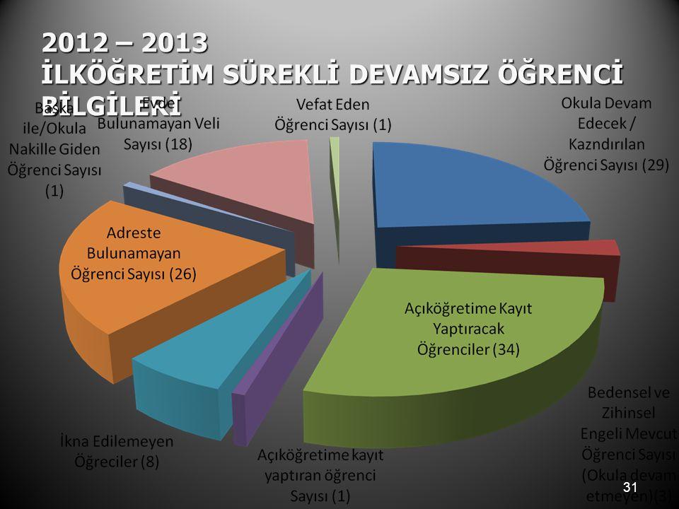 2012 – 2013 İLKÖĞRETİM SÜREKLİ DEVAMSIZ ÖĞRENCİ BİLGİLERİ