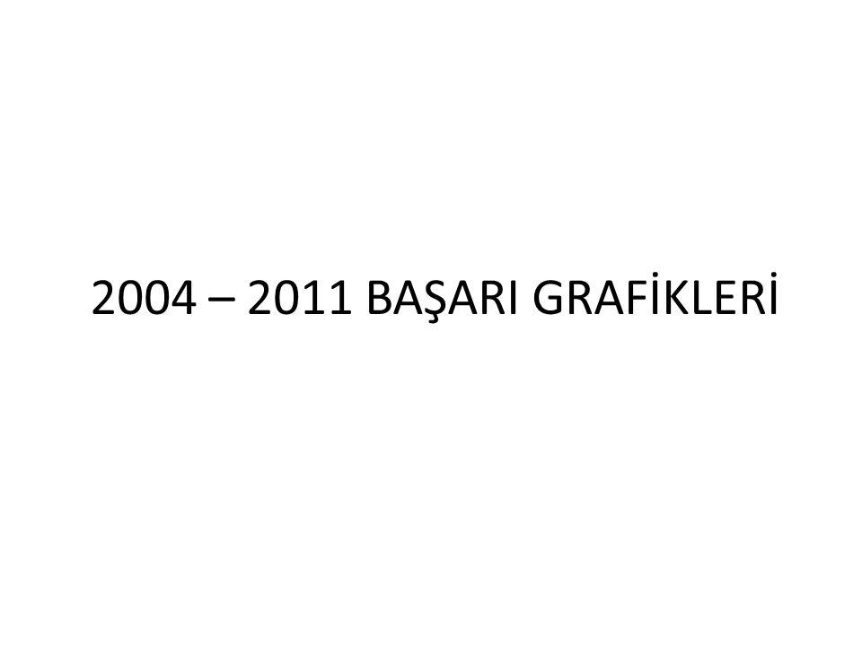 2004 – 2011 BAŞARI GRAFİKLERİ