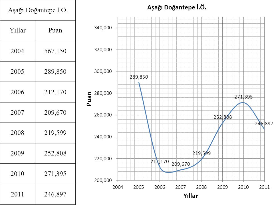 Aşağı Doğantepe İ.Ö. Yıllar. Puan. 2004. 567,150. 2005. 289,850. 2006. 212,170. 2007. 209,670.