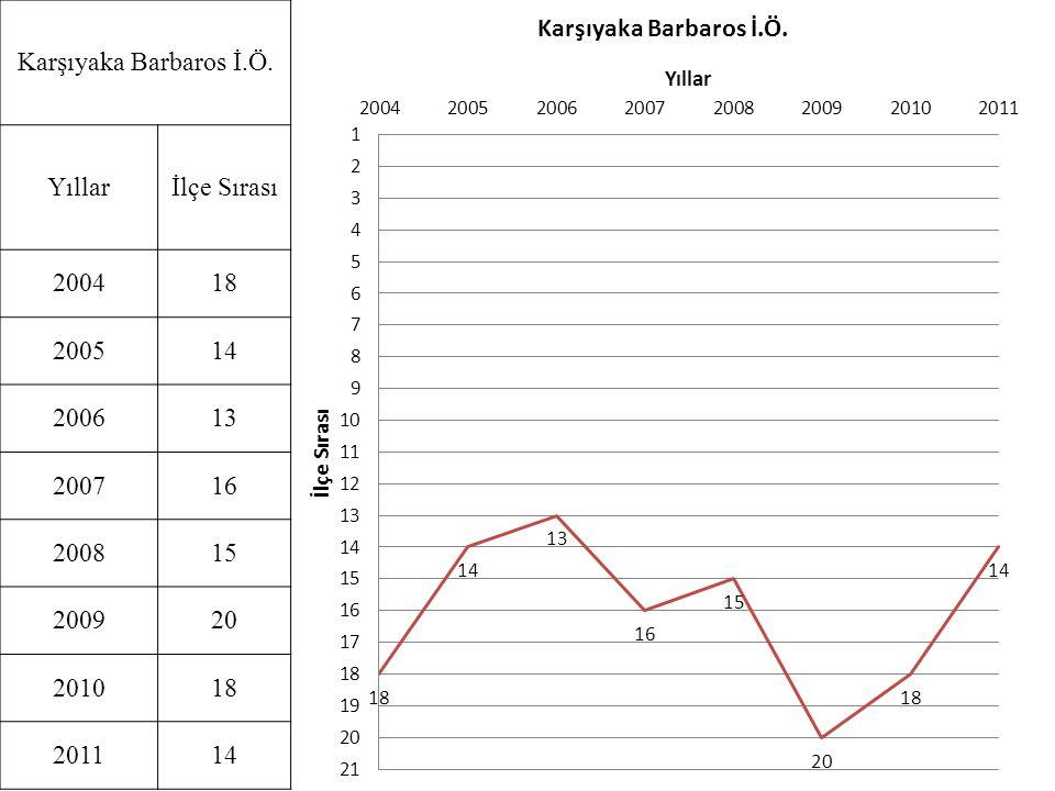 Karşıyaka Barbaros İ.Ö. Yıllar. İlçe Sırası. 2004. 18. 2005. 14. 2006. 13. 2007. 16. 2008.