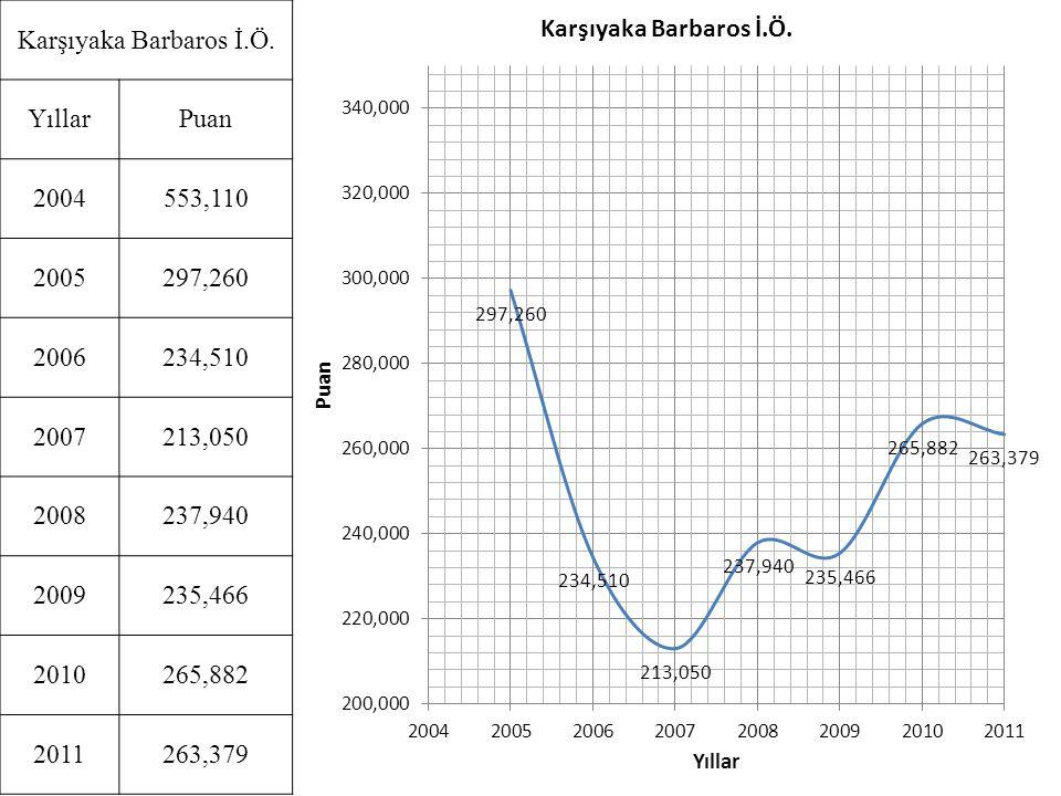 Karşıyaka Barbaros İ.Ö. Yıllar. Puan. 2004. 553,110. 2005. 297,260. 2006. 234,510. 2007. 213,050.