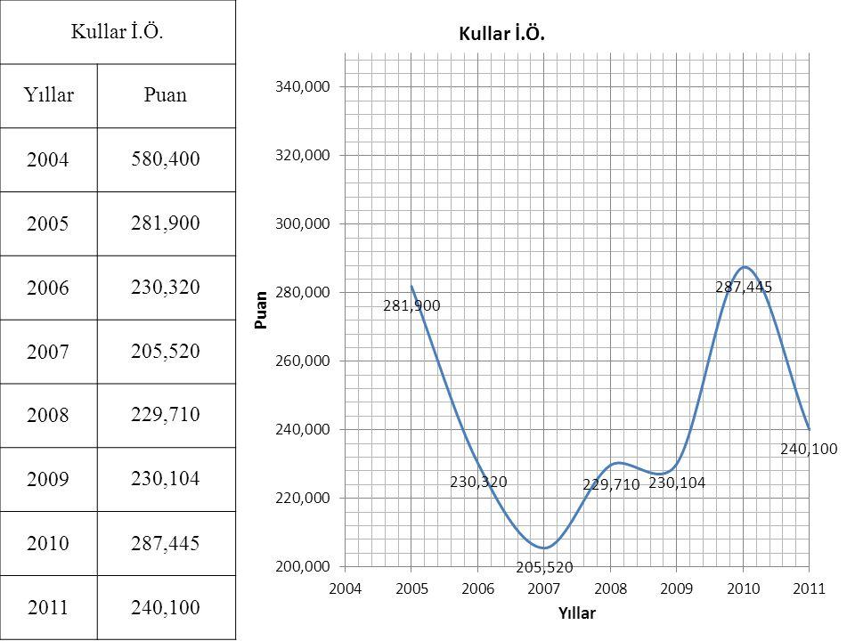 Kullar İ.Ö. Yıllar. Puan. 2004. 580,400. 2005. 281,900. 2006. 230,320. 2007. 205,520. 2008.