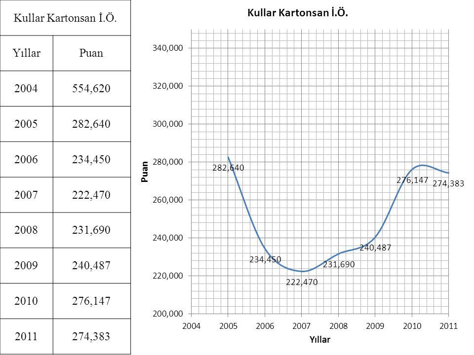 Kullar Kartonsan İ.Ö. Yıllar. Puan. 2004. 554,620. 2005. 282,640. 2006. 234,450. 2007. 222,470.