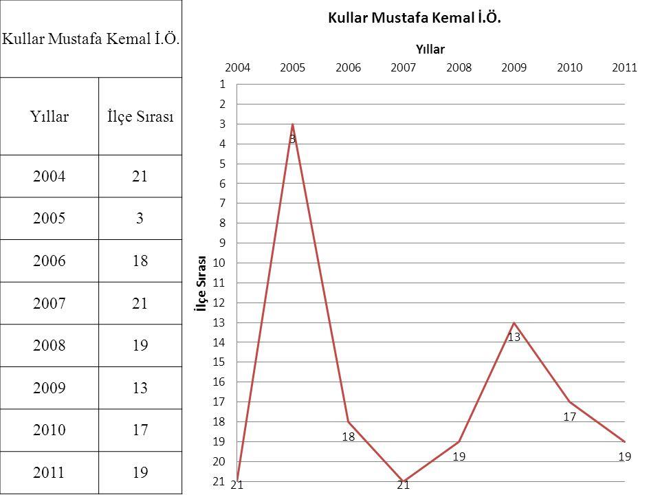 Kullar Mustafa Kemal İ.Ö.