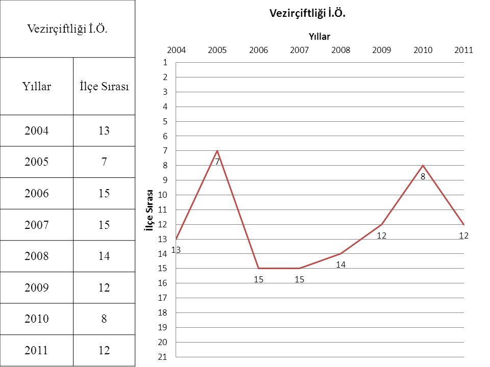 Vezirçiftliği İ.Ö. Yıllar İlçe Sırası 2004 13 2005 7 2006 15 2007 2008 14 2009 12 2010 8 2011