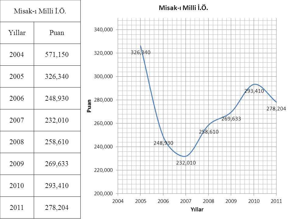 Misak-ı Milli İ.Ö. Yıllar. Puan. 2004. 571,150. 2005. 326,340. 2006. 248,930. 2007. 232,010.