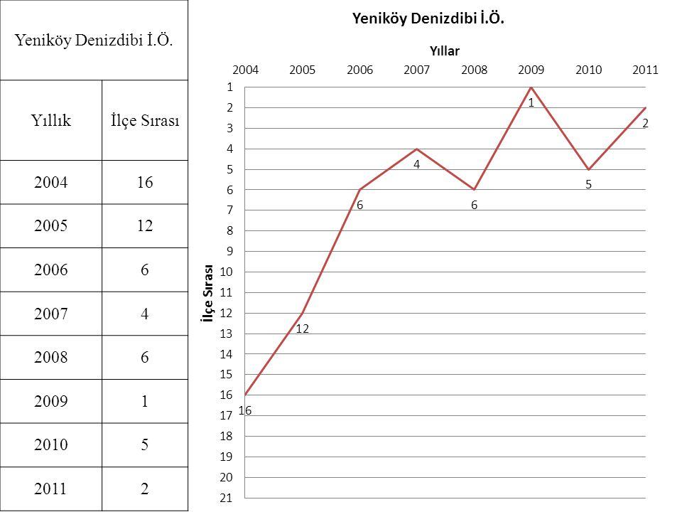 Yeniköy Denizdibi İ.Ö. Yıllık İlçe Sırası 2004 16 2005 12 2006 6 2007 4 2008 2009 1 2010 5 2011 2