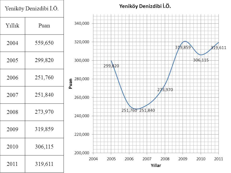 Yeniköy Denizdibi İ.Ö. Yıllık. Puan. 2004. 559,650. 2005. 299,820. 2006. 251,760. 2007. 251,840.
