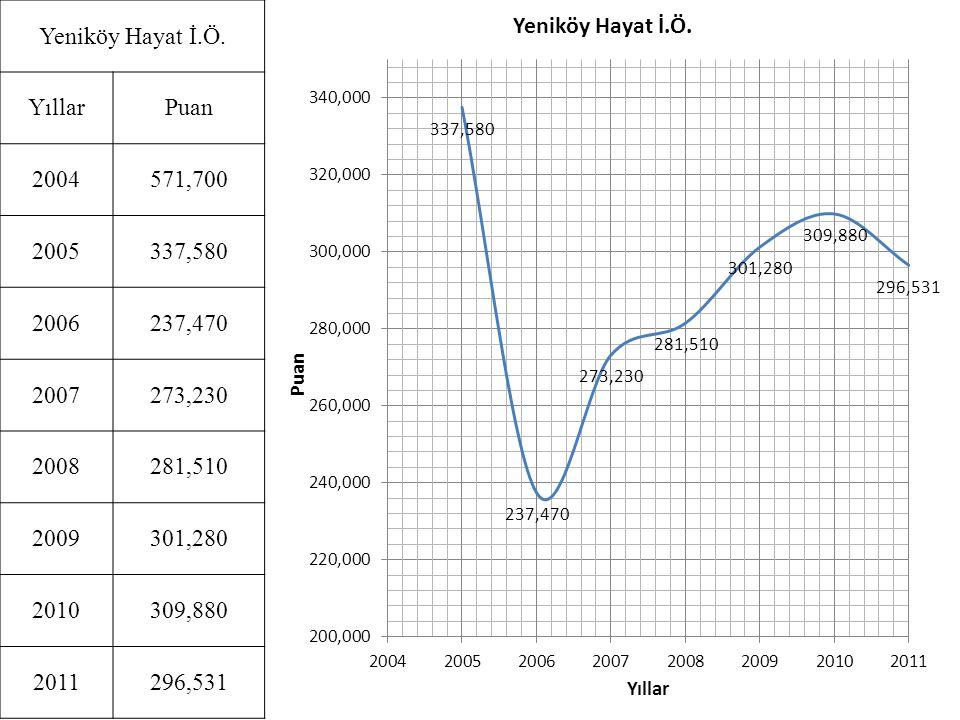 Yeniköy Hayat İ.Ö. Yıllar. Puan. 2004. 571,700. 2005. 337,580. 2006. 237,470. 2007. 273,230.