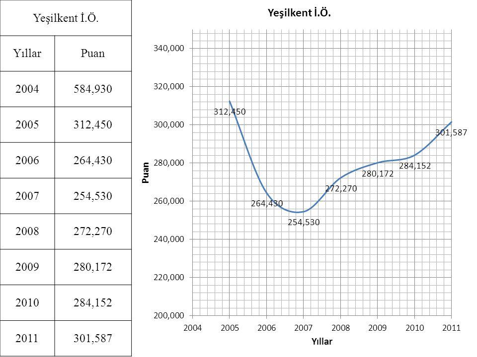 Yeşilkent İ.Ö. Yıllar. Puan. 2004. 584,930. 2005. 312,450. 2006. 264,430. 2007. 254,530. 2008.