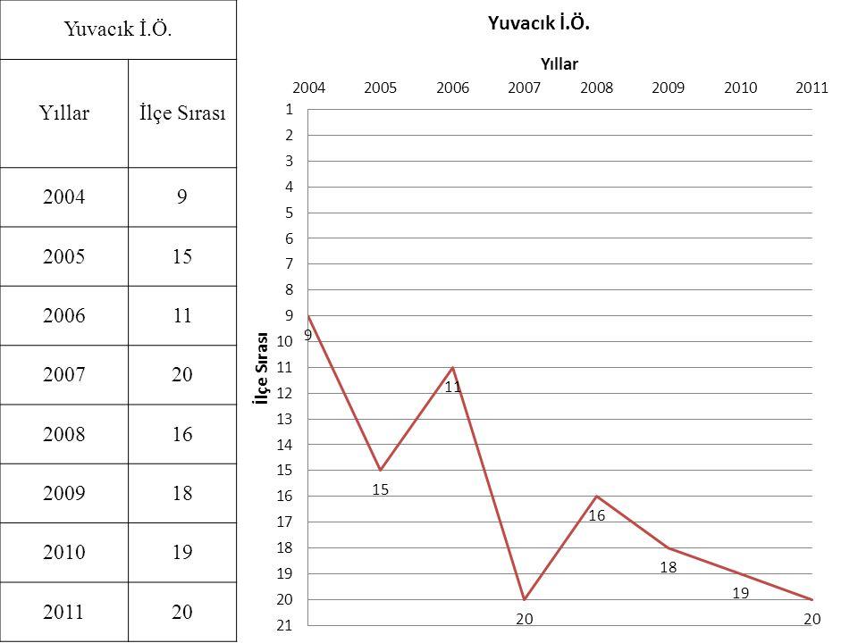 Yuvacık İ.Ö. Yıllar İlçe Sırası 2004 9 2005 15 2006 11 2007 20 2008 16 2009 18 2010 19 2011