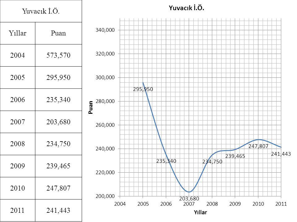 Yuvacık İ.Ö. Yıllar. Puan. 2004. 573,570. 2005. 295,950. 2006. 235,340. 2007. 203,680. 2008.