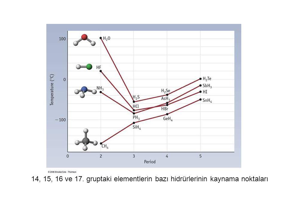 14, 15, 16 ve 17. gruptaki elementlerin bazı hidrürlerinin kaynama noktaları