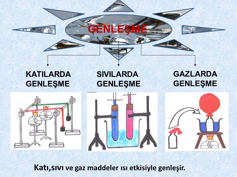 GENLEŞME Katı,sıvı ve gaz maddeler ısı etkisiyle genleşir.