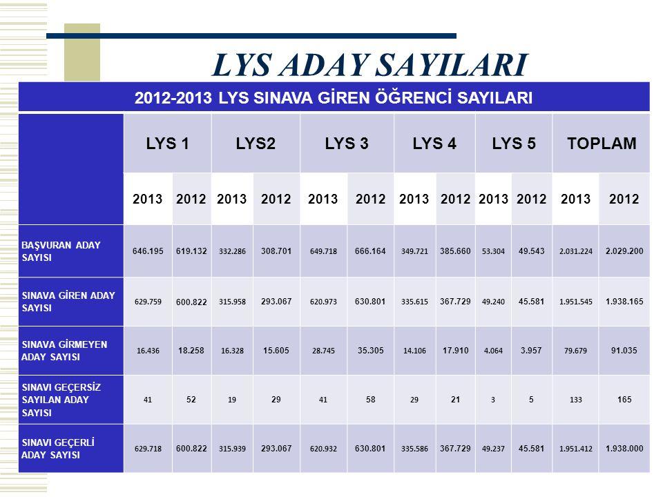 2012-2013 LYS SINAVA GİREN ÖĞRENCİ SAYILARI