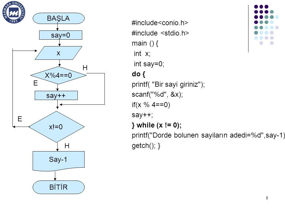BAŞLA say=0. x!=0. BİTİR. say++ x. X%4==0. H. E. Say-1. #include<conio.h> #include <stdio.h>