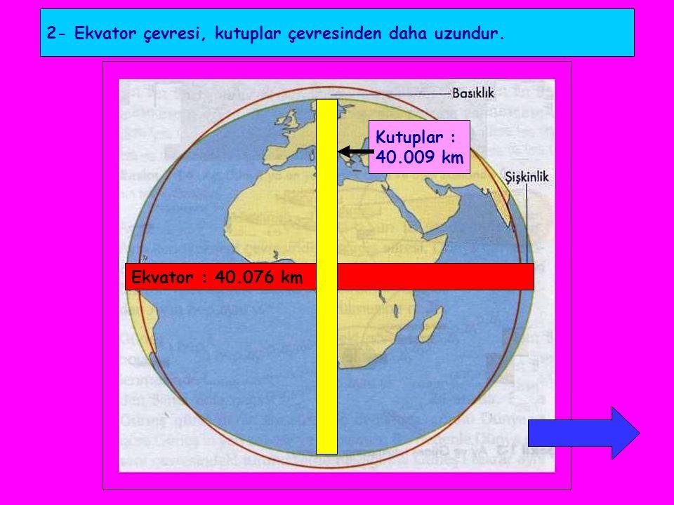 2- Ekvator çevresi, kutuplar çevresinden daha uzundur.