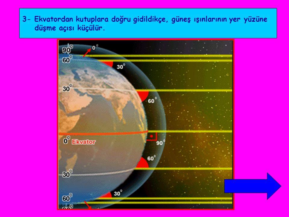 3- Ekvatordan kutuplara doğru gidildikçe, güneş ışınlarının yer yüzüne