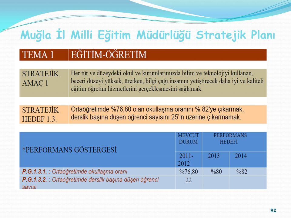 Muğla İl Milli Eğitim Müdürlüğü Stratejik Planı