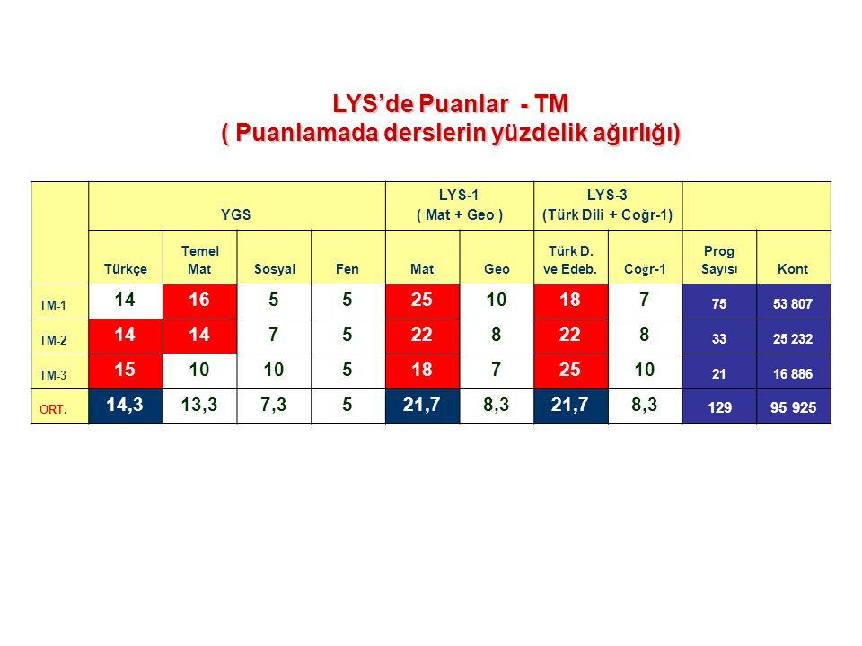 ( Puanlamada derslerin yüzdelik ağırlığı) LYS-3 (Türk Dili + Coğr-1)
