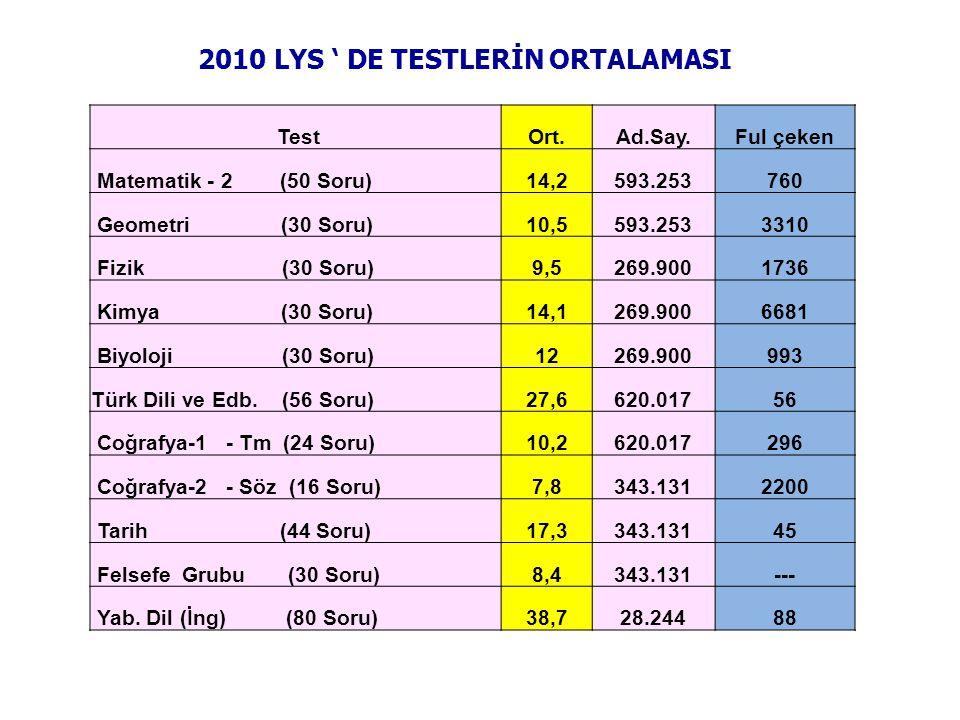 2010 LYS ' DE TESTLERİN ORTALAMASI