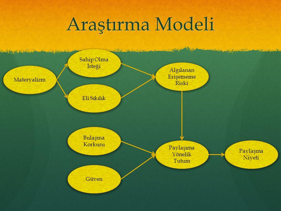 Araştırma Modeli Sahip Olma İsteği Algılanan Erişememe Riski