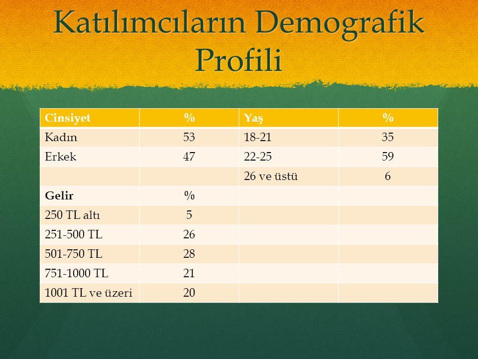 Katılımcıların Demografik Profili