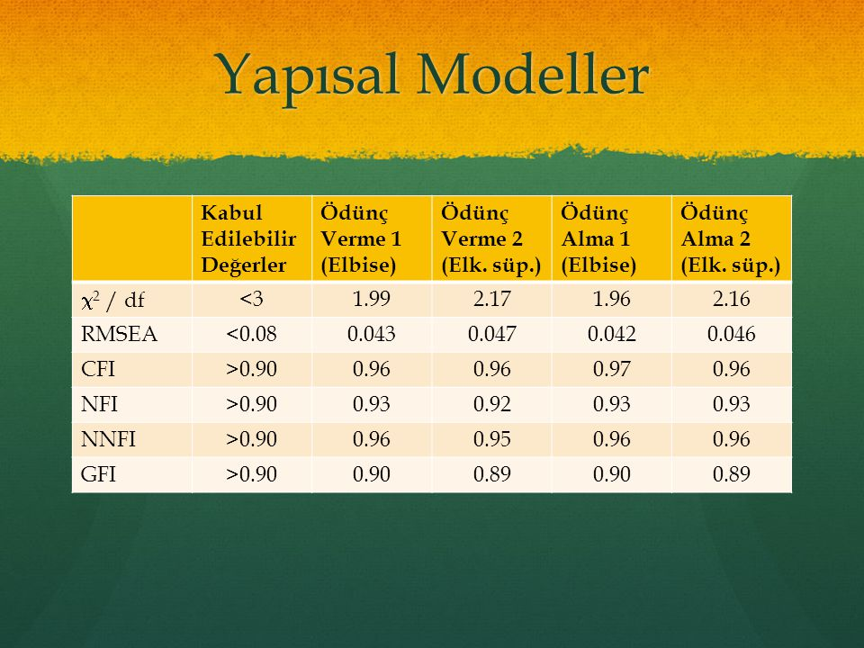 Yapısal Modeller Kabul Edilebilir Değerler Ödünç Verme 1 (Elbise)