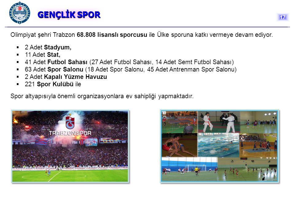 GENÇLİK SPOR 17. Olimpiyat şehri Trabzon 68.808 lisanslı sporcusu ile Ülke sporuna katkı vermeye devam ediyor.