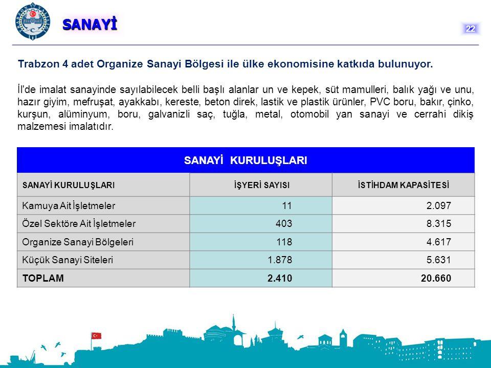 SANAYİ 22. Trabzon 4 adet Organize Sanayi Bölgesi ile ülke ekonomisine katkıda bulunuyor.