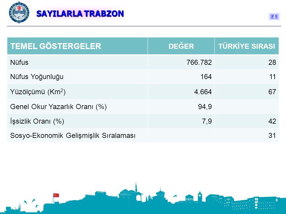 SAYILARLA TRABZON TEMEL GÖSTERGELER DEĞER TÜRKİYE SIRASI Nüfus 766.782