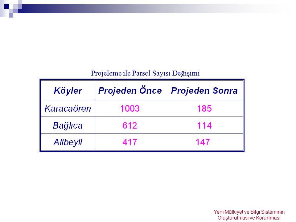 Projeleme ile Parsel Sayısı Değişimi