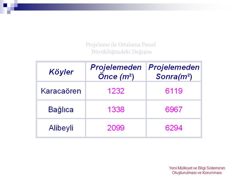 Projeleme ile Ortalama Parsel Büyüklüğündeki Değişim