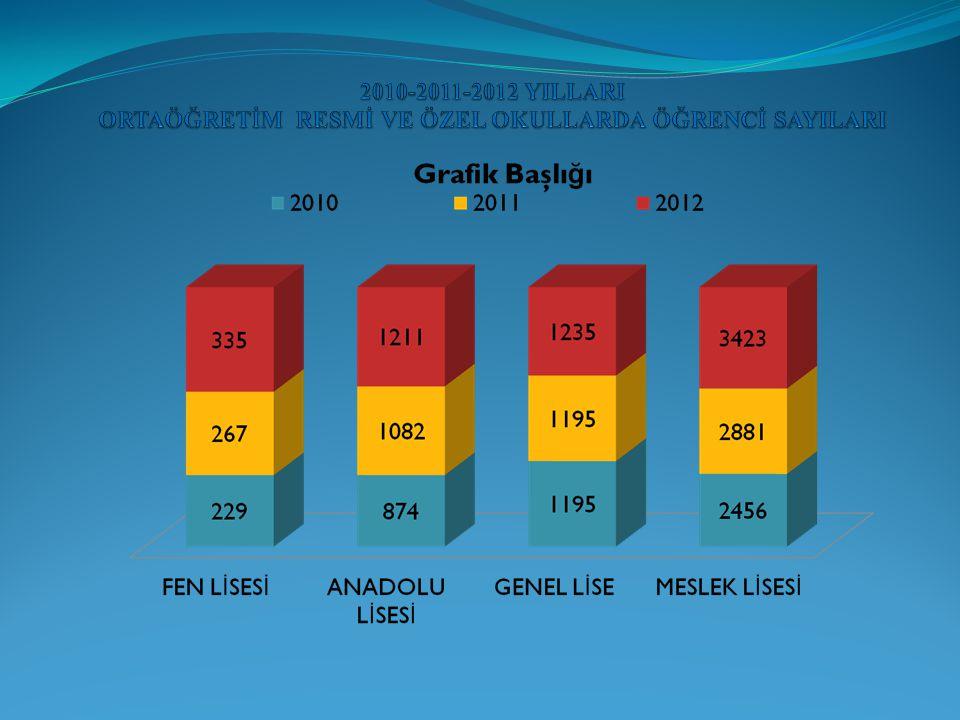 2010-2011-2012 YILLARI ORTAÖĞRETİM RESMİ VE ÖZEL OKULLARDA ÖĞRENCİ SAYILARI