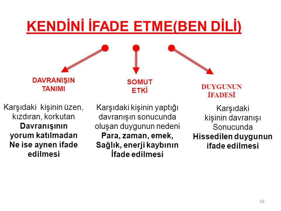 KENDİNİ İFADE ETME(BEN DİLİ)