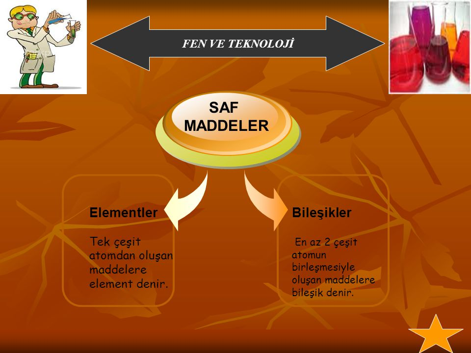 SAF MADDELER Elementler Bileşikler