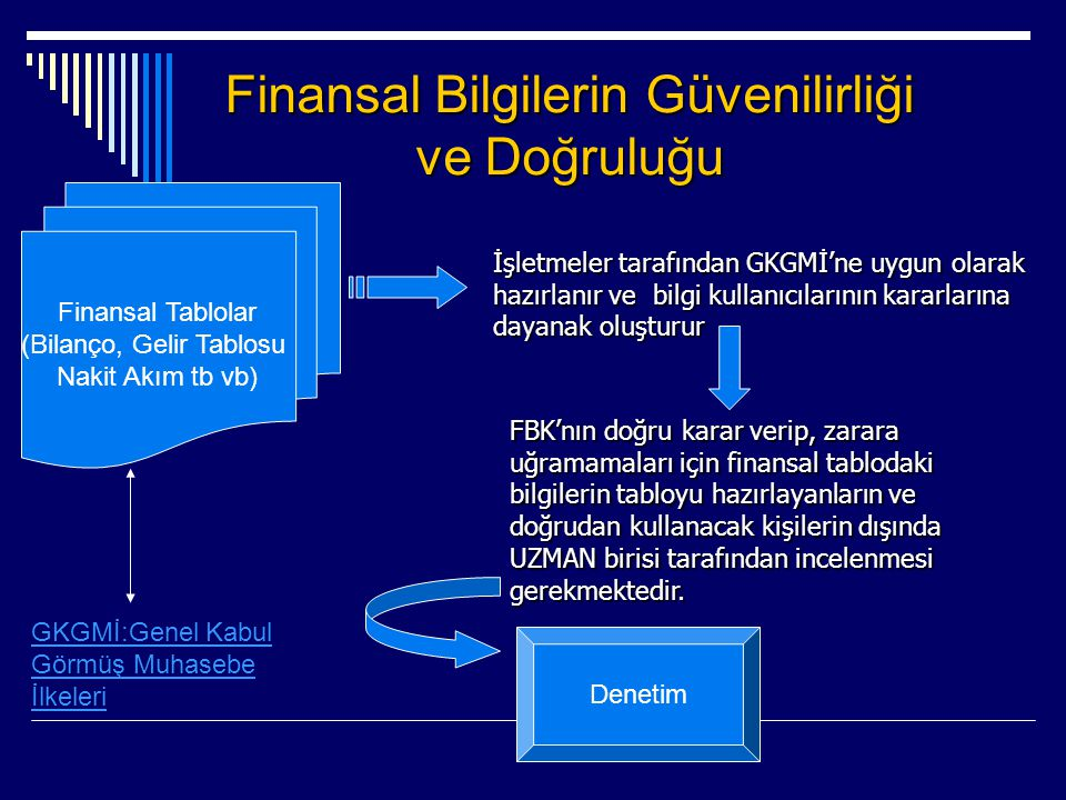 Finansal Bilgilerin Güvenilirliği ve Doğruluğu