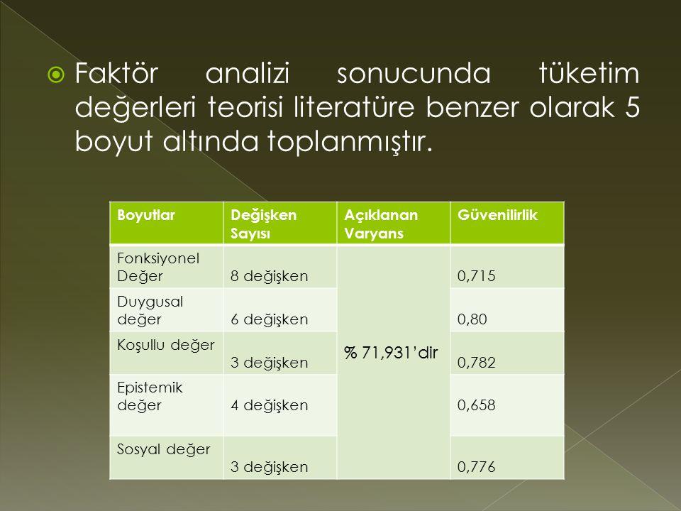 Faktör analizi sonucunda tüketim değerleri teorisi literatüre benzer olarak 5 boyut altında toplanmıştır.