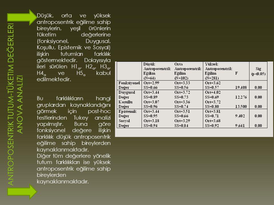 Antroposentrik Tutum-Tüketim Değerleri Anova Analizi