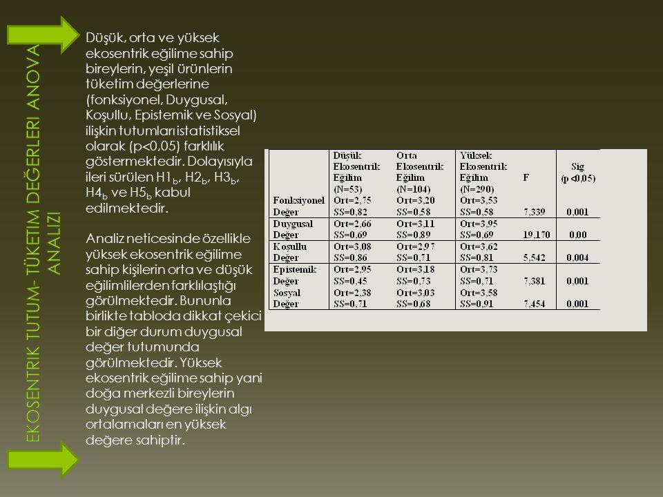 Ekosentrik Tutum- Tüketim değerleri Anova Analizi
