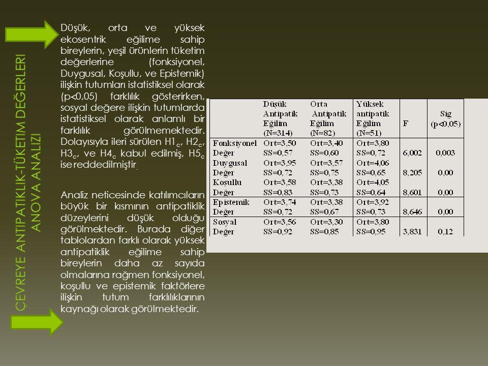 Çevreye Antipatiklik-Tüketim Değerleri Anova Analizi