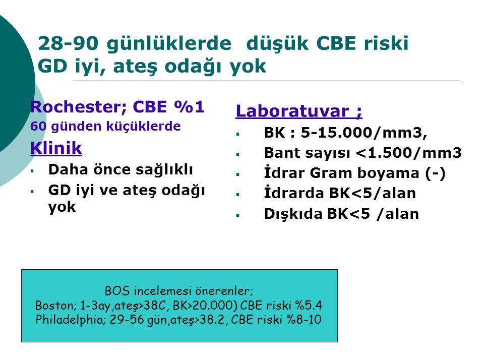 28-90 günlüklerde düşük CBE riski GD iyi, ateş odağı yok