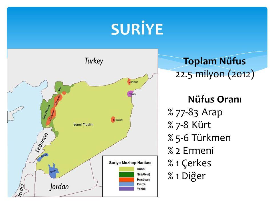 SURİYE Toplam Nüfus 22.5 milyon (2012) Nüfus Oranı % 77-83 Arap