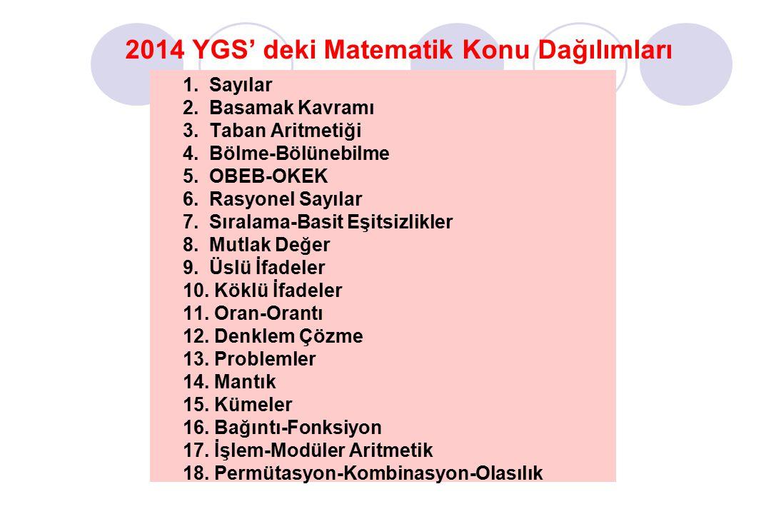 2014 YGS' deki Matematik Konu Dağılımları