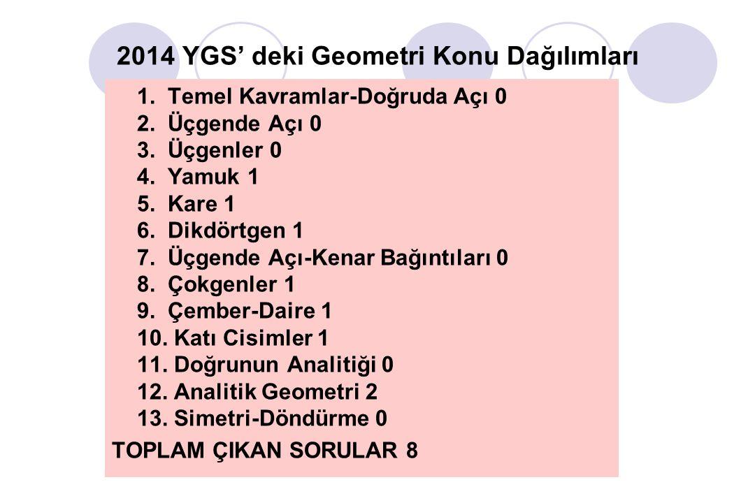2014 YGS' deki Geometri Konu Dağılımları