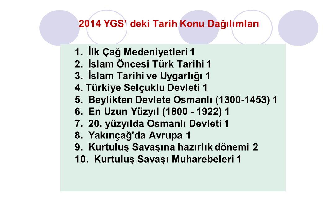 2014 YGS' deki Tarih Konu Dağılımları