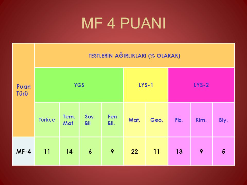 MF 4 PUANI MF-4 11 14 6 9 22 13 5 Puan Türü LYS-1 LYS-2