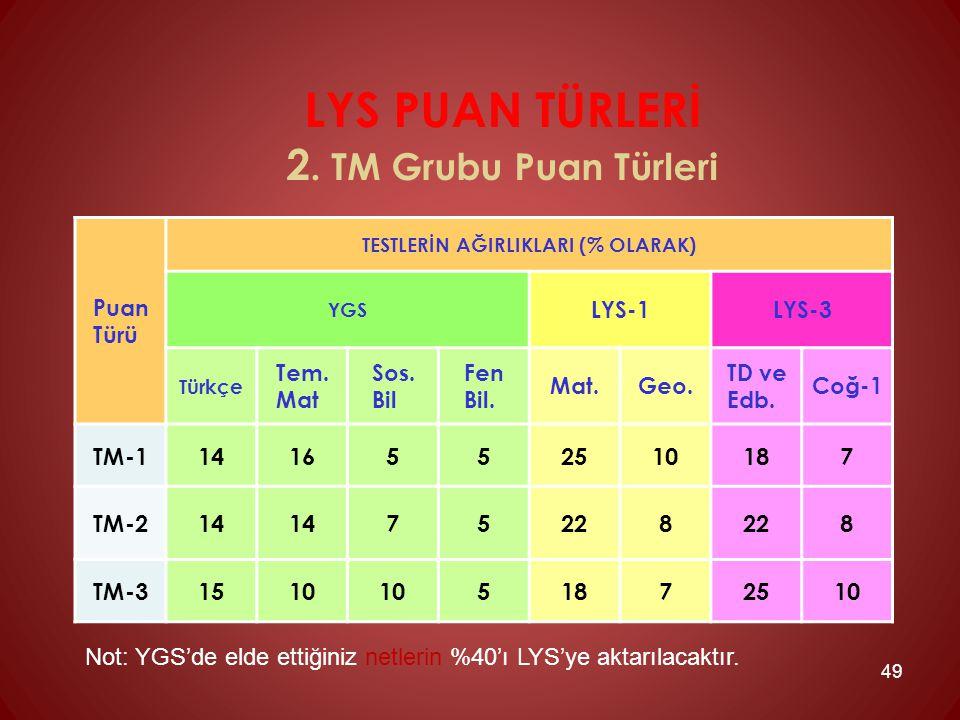 LYS PUAN TÜRLERİ 2. TM Grubu Puan Türleri