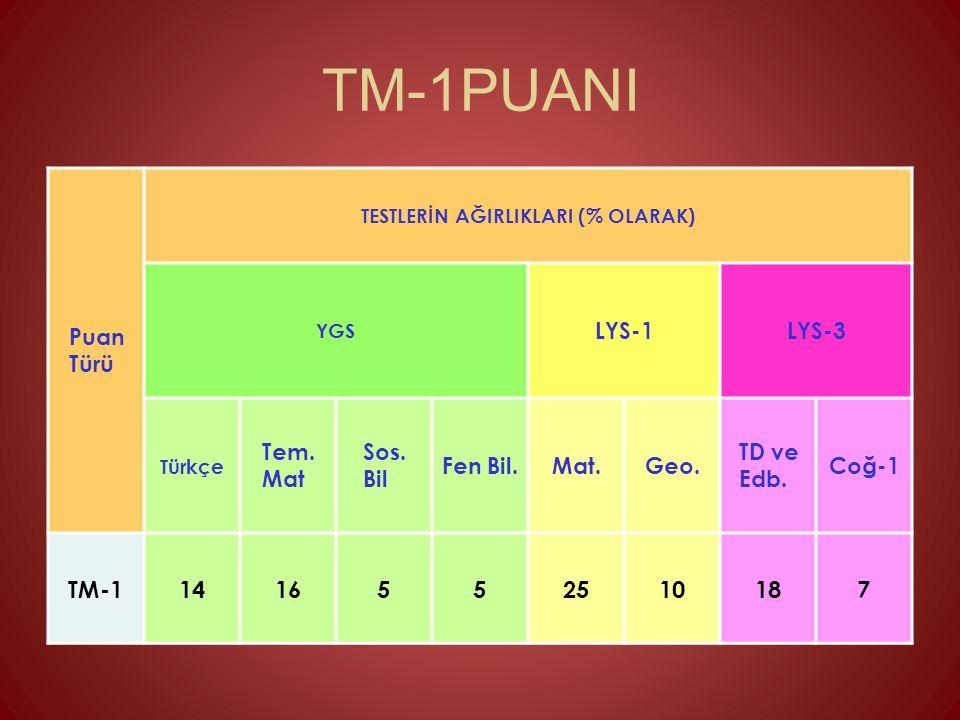 TM-1PUANI TM-1 14 16 5 25 10 18 7 Puan Türü LYS-1 LYS-3 Tem. Mat Sos.