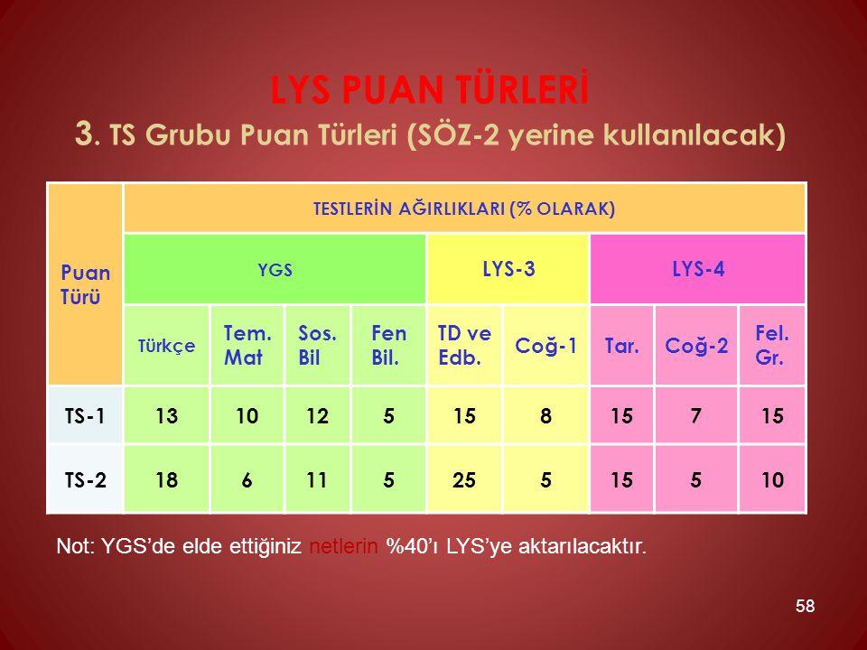 LYS PUAN TÜRLERİ 3. TS Grubu Puan Türleri (SÖZ-2 yerine kullanılacak)